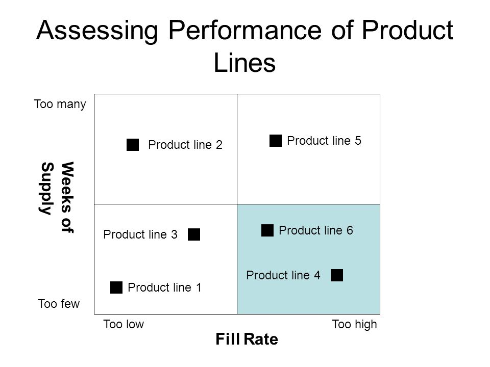 Assessing Performance of Product Lines Too many Too few Too lowToo high Weeks ofSupply Fill Rate Product line 1 Product line 4 Product line 6 Product line 3 Product line 5 Product line 2
