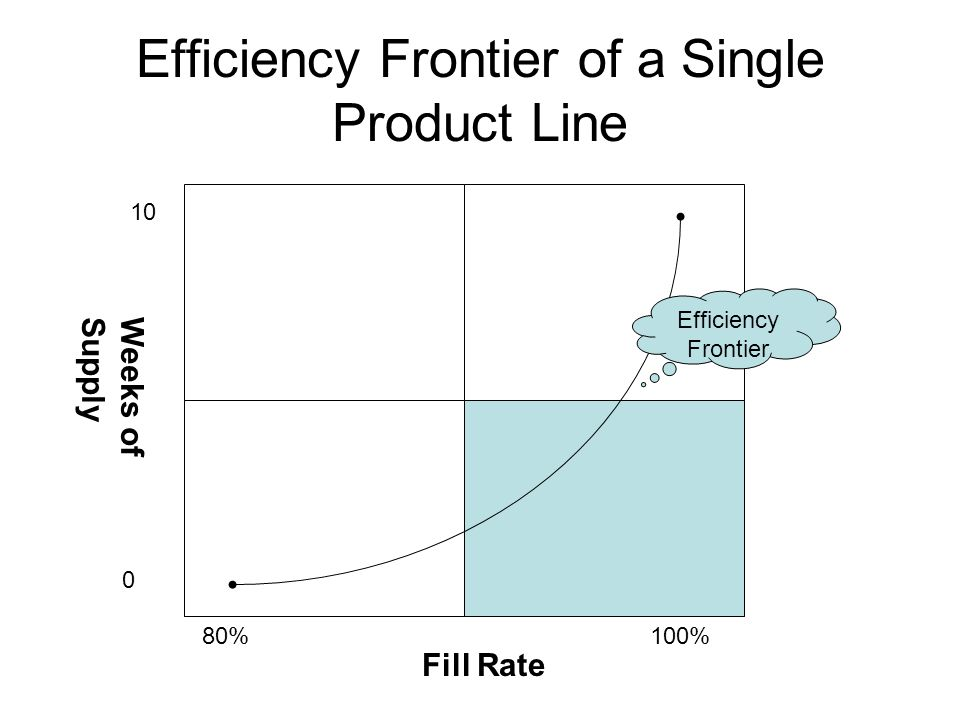 Efficiency Frontier of a Single Product Line 10 0 80%100% Weeks ofSupply Fill Rate Efficiency Frontier