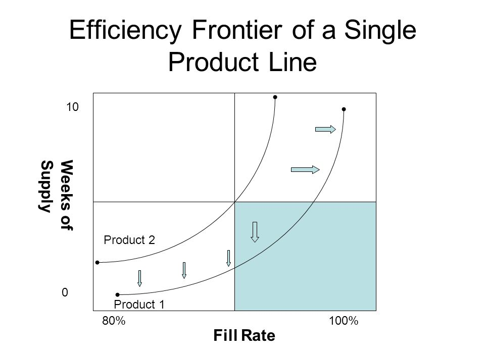 Efficiency Frontier of a Single Product Line %100% Weeks ofSupply Fill Rate Product 2 Product 1