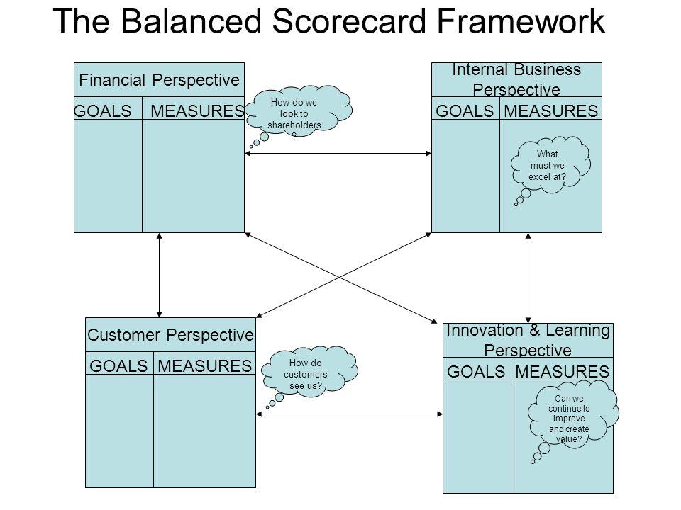 The Balanced Scorecard Framework Financial Perspective GOALS MEASURES Internal Business Perspective GOALS MEASURES Customer Perspective GOALS MEASURES