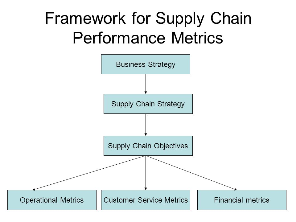 Framework for Supply Chain Performance Metrics Business Strategy Supply Chain Strategy Supply Chain Objectives Financial metricsCustomer Service MetricsOperational Metrics