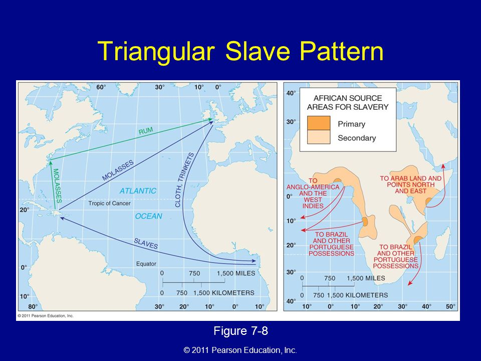 © 2011 Pearson Education, Inc. Triangular Slave Pattern Figure 7-8