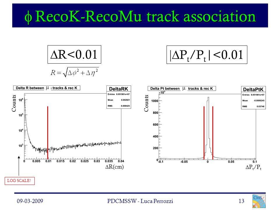 09-03-2009PDCMSSW - Luca Perrozzi13  RecoK-RecoMu track association   R<0.01  P t /P t |<0.01   R(cm) Counts  P t /P t LOG SCALE!