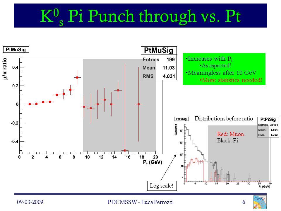 09-03-2009PDCMSSW - Luca Perrozzi6 K 0 s Pi Punch through vs.