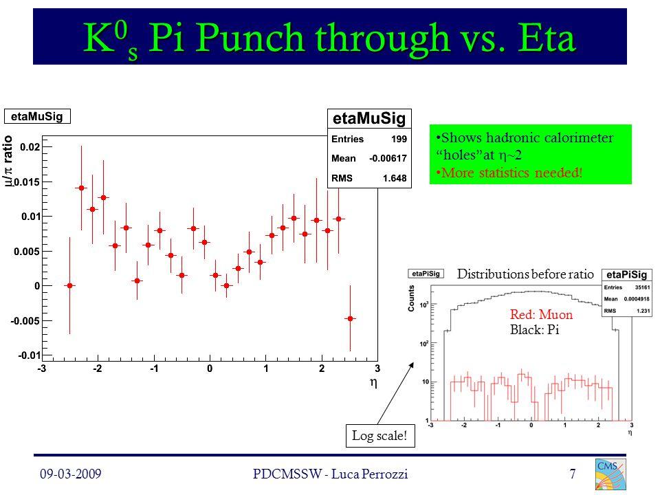 09-03-2009PDCMSSW - Luca Perrozzi7 K 0 s Pi Punch through vs.