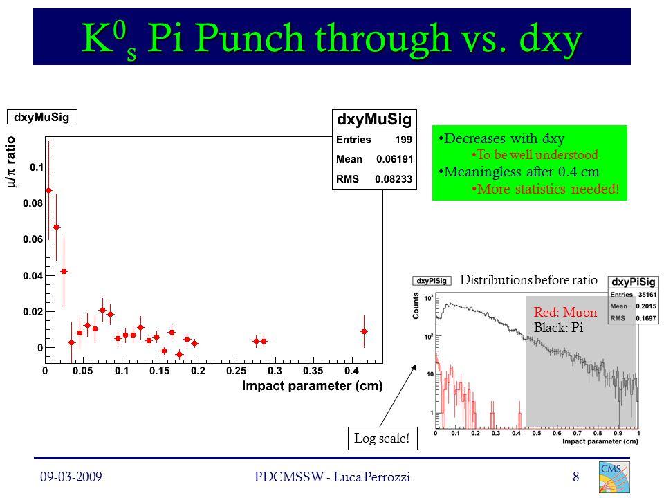 09-03-2009PDCMSSW - Luca Perrozzi8 K 0 s Pi Punch through vs.