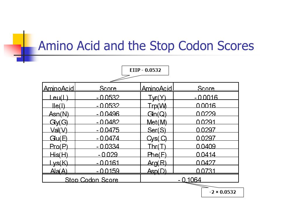 Amino Acid and the Stop Codon Scores EIIP - 0.0532 -2 × 0.0532