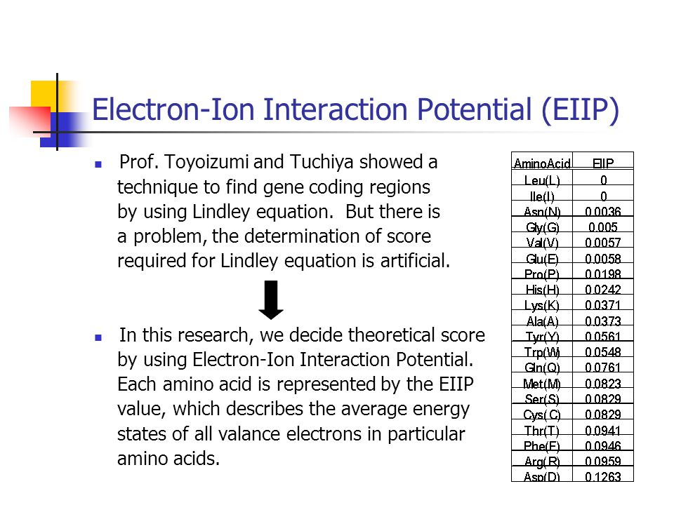 Electron-Ion Interaction Potential (EIIP) Prof.
