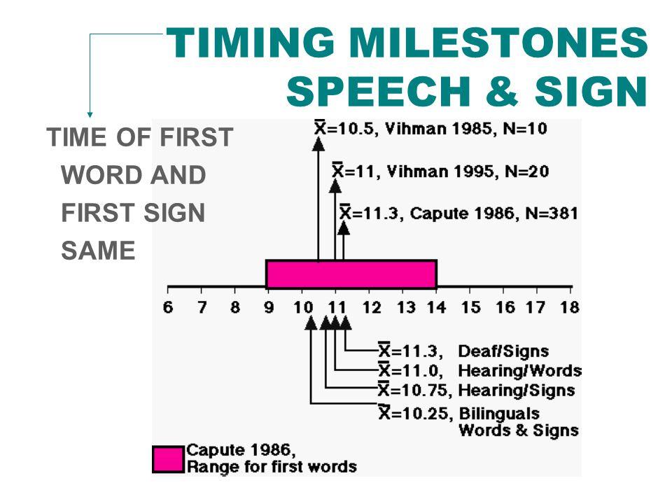 TIMING MILESTONES SPEECH & SIGN TIME OF FIRST WORD AND FIRST SIGN SAME