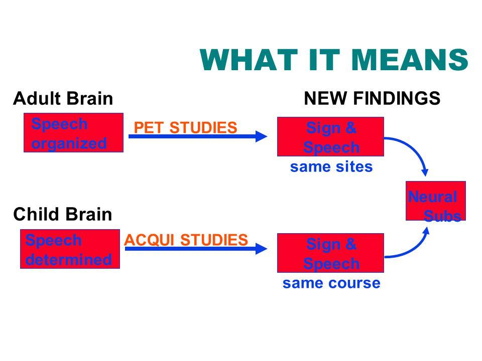 NEW FINDINGS Sign & Speech same course Sign & Speech same sites Adult Brain Child Brain WHAT IT MEANS Speech determined Speech organized PET STUDIES ACQUI STUDIES Neural Subs