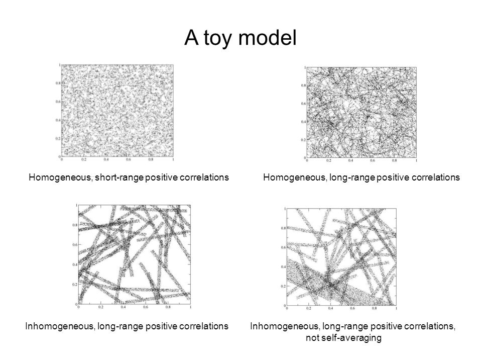 A toy model Homogeneous, short-range positive correlationsHomogeneous, long-range positive correlations Inhomogeneous, long-range positive correlationsInhomogeneous, long-range positive correlations, not self-averaging