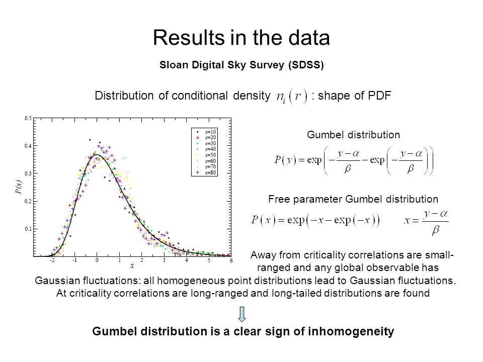 Results in the data Distribution of conditional density : shape of PDF Sloan Digital Sky Survey (SDSS) Gumbel distribution is a clear sign of inhomogeneity Away from criticality correlations are small- ranged and any global observable has Gaussian fluctuations: all homogeneous point distributions lead to Gaussian fluctuations.