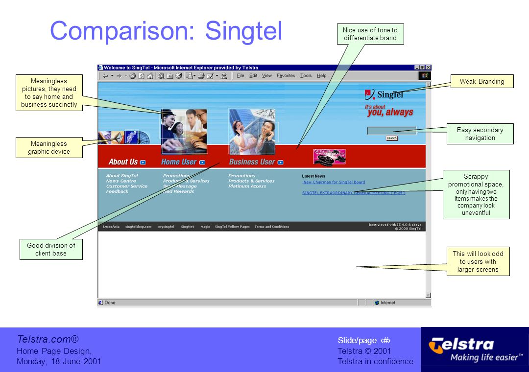 Slide/page 9 Telstra © 2001 Telstra in confidence Home Page Design, Monday, 18 June 2001 Telstra.com® Comparison: Singtel Weak Branding Scrappy promotional space, only having two items makes the company look uneventful This will look odd to users with larger screens Easy secondary navigation Good division of client base Meaningless pictures, they need to say home and business succinctly Meaningless graphic device Nice use of tone to differentiate brand