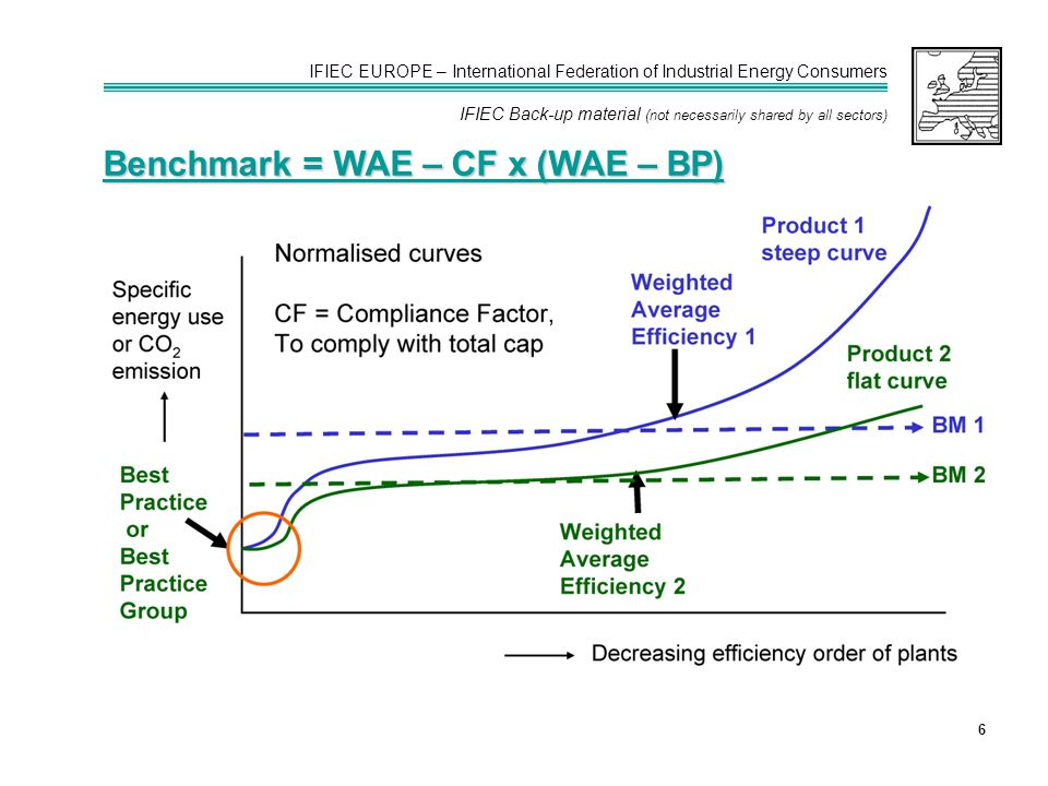 IFIEC EUROPE – International Federation of Industrial Energy Consumers IFIEC Back-up material (not necessarily shared by all sectors) 6 Benchmark = WA
