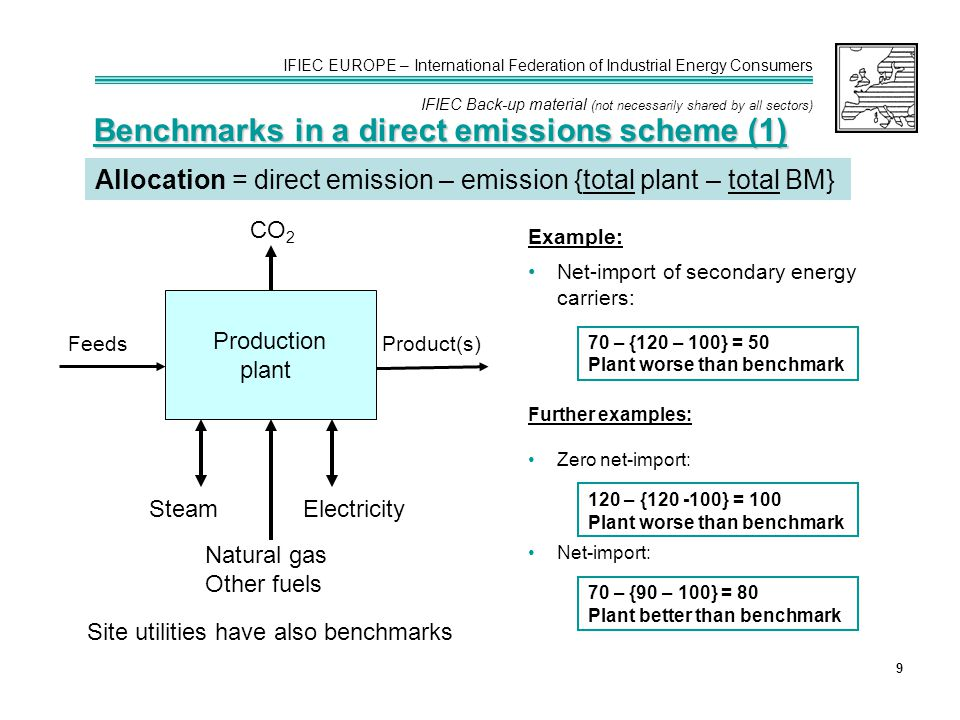 IFIEC EUROPE – International Federation of Industrial Energy Consumers IFIEC Back-up material (not necessarily shared by all sectors) 9 Benchmarks in