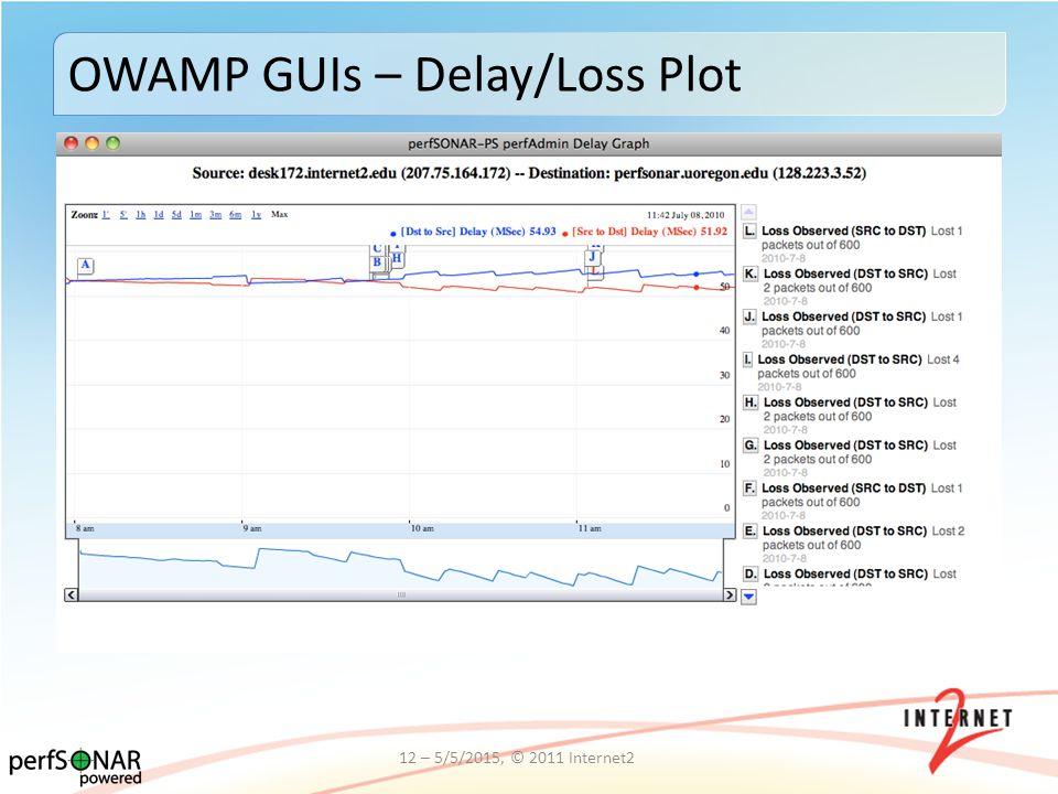 OWAMP GUIs – Delay/Loss Plot 12 – 5/5/2015, © 2011 Internet2