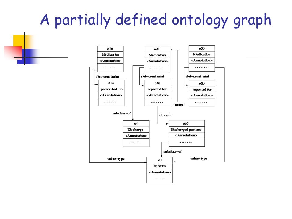A partially defined ontology graph