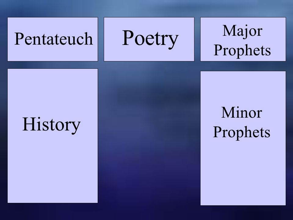 History Pentateuch Major Prophets Poetry Minor Prophets