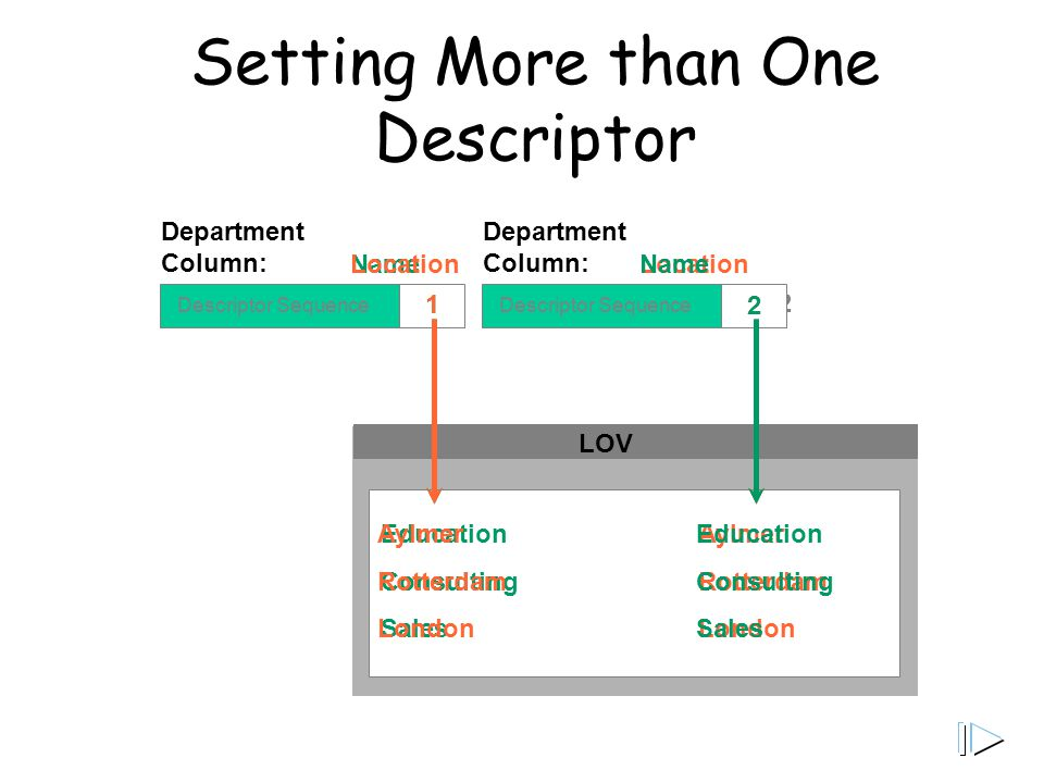 Setting More than One Descriptor LOV Descriptor Sequence Department Column: 2 Descriptor Sequence Name 1 Education Consulting Sales Location 2 Aylmer Rotterdam London Location 1 Education Consulting Sales Name 2 Aylmer Rotterdam London