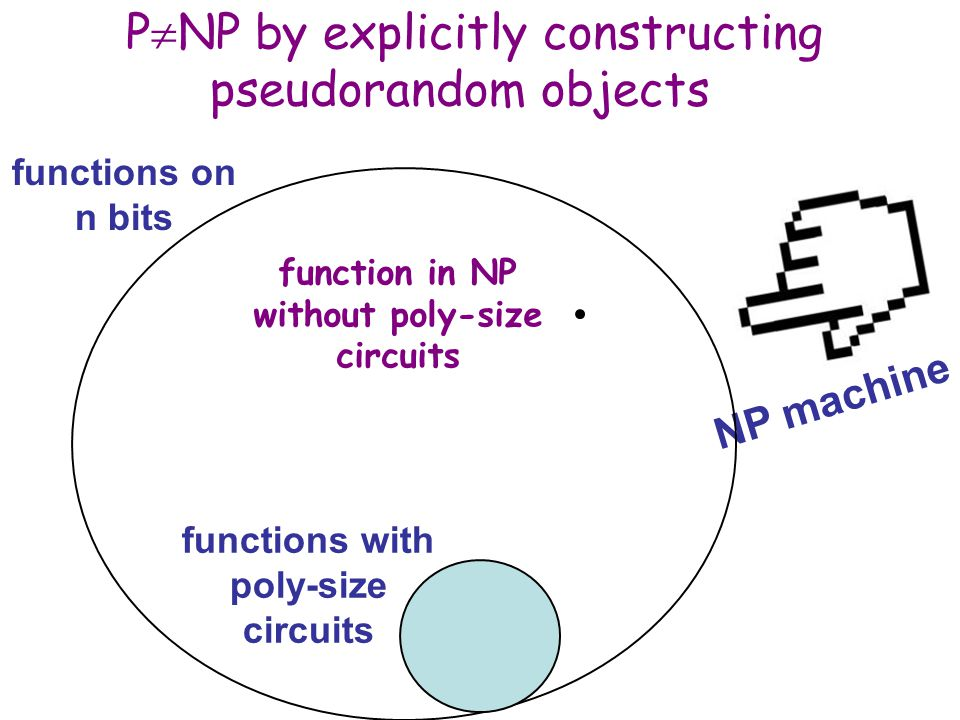 NP machine P  NP by explicitly constructing pseudorandom objects functions with poly-size circuits functions on n bits function in NP without poly-size circuits