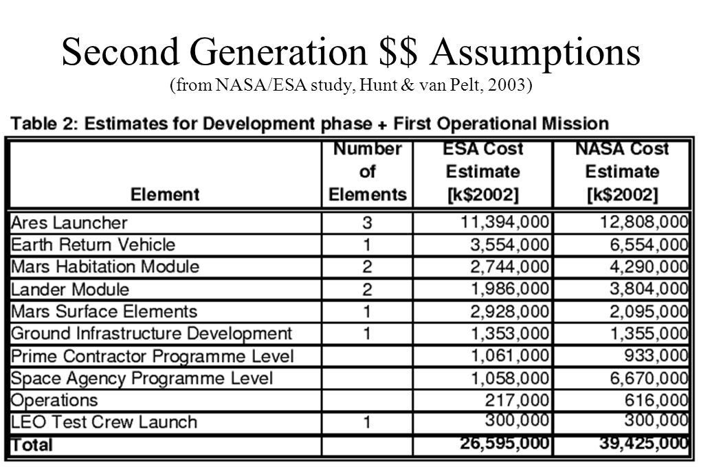Second Generation $$ Assumptions (from NASA/ESA study, Hunt & van Pelt, 2003)