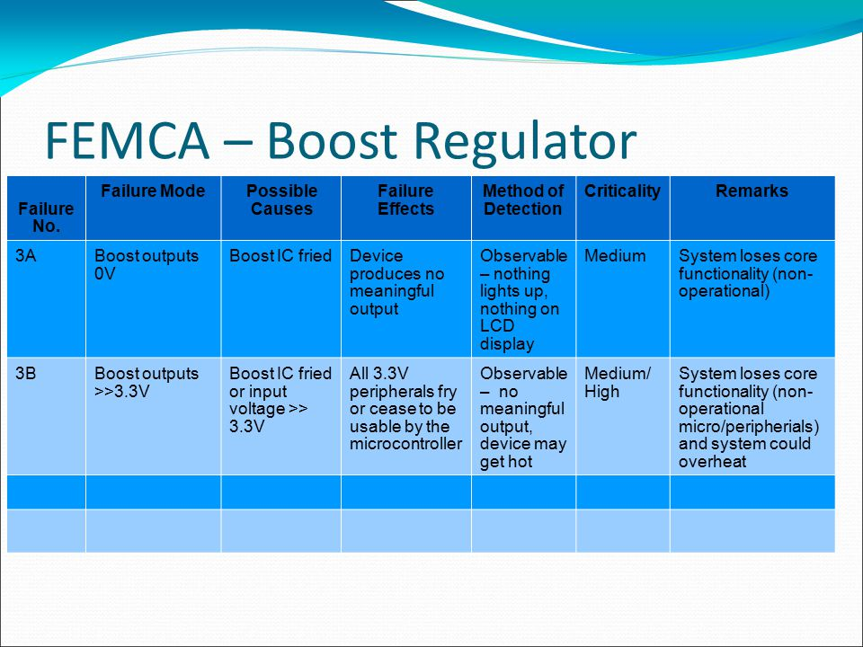FEMCA – Boost Regulator Failure No. Failure ModePossible Causes Failure Effects Method of Detection CriticalityRemarks 3ABoost outputs 0V Boost IC fri