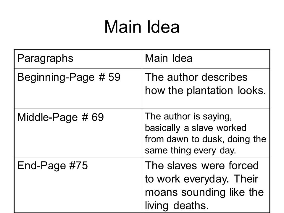 Main Idea ParagraphsMain Idea Beginning-Page # 59The author describes how the plantation looks.