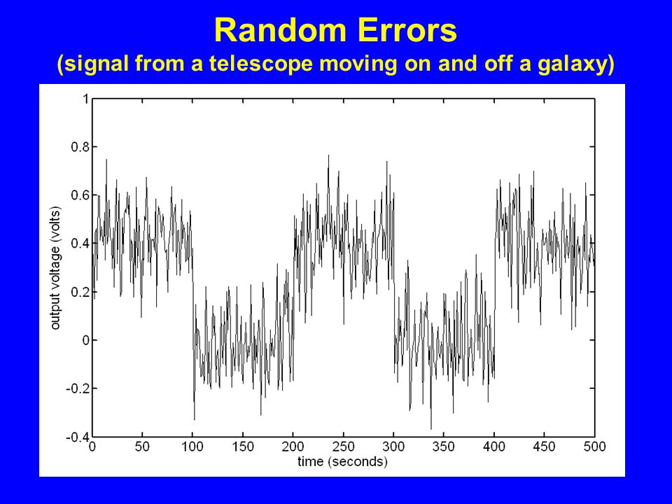 Random Errors (signal from a telescope moving on and off a galaxy)