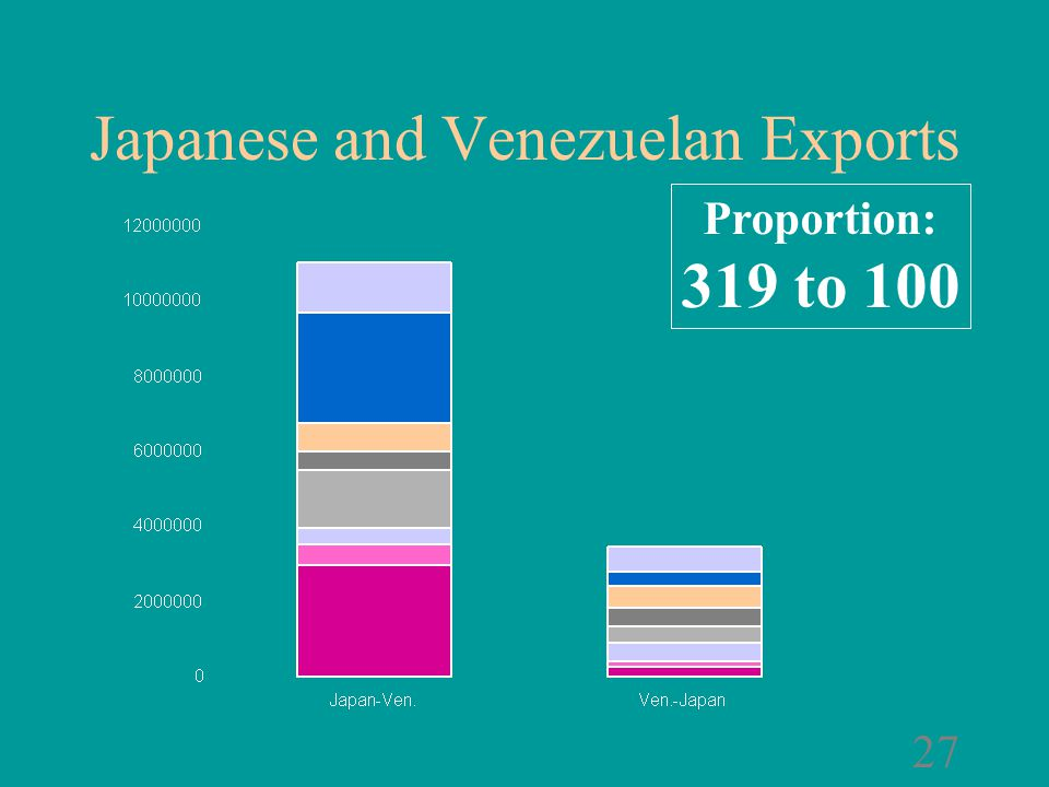 26 Japanese and Venezuelan Exports Proportion: 319 to 100