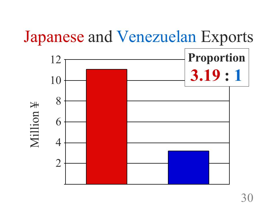 29 Japanese and Venezuelan Exports Proportion: 319 to 100 Proportion: 319 to 100 11M ¥ 3.5M ¥ Jap-Ven Ven-Jap