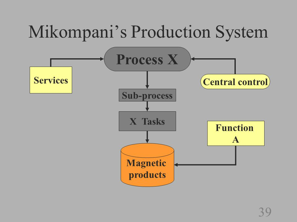 38 Mikompani's Production System Central control Production conglomerates by functional area Process X Services Paper documents Magnetic products Physical product