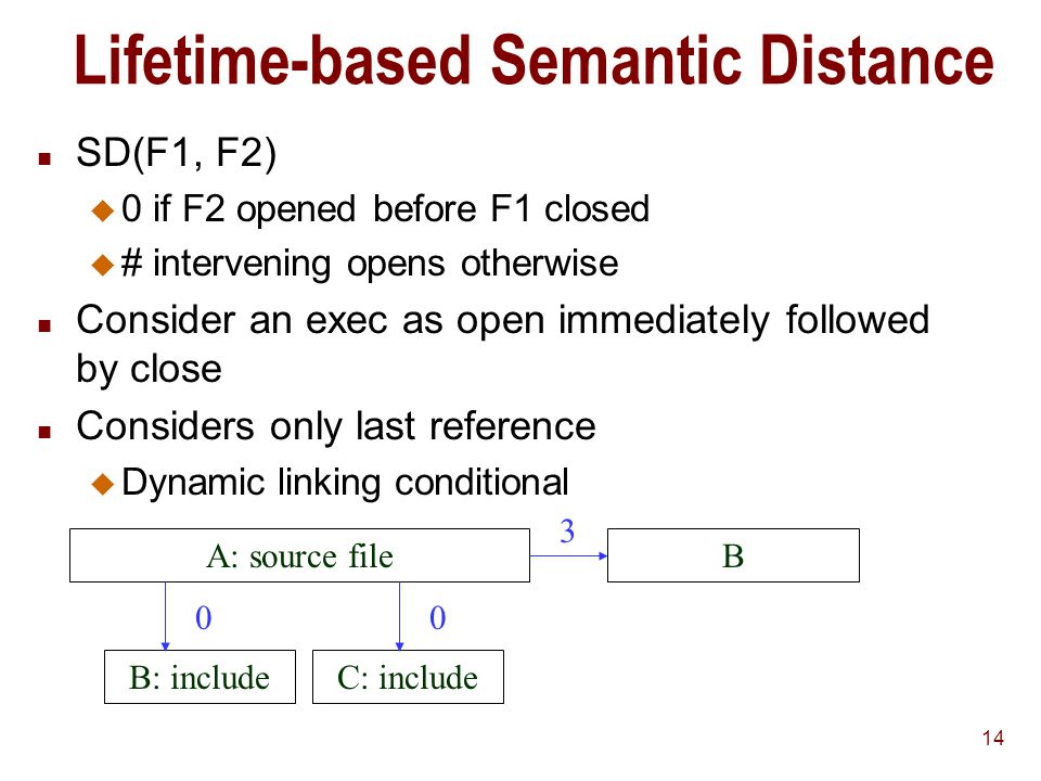 14 Lifetime-based Semantic Distance n SD(F1, F2) u 0 if F2 opened before F1 closed u # intervening opens otherwise n Consider an exec as open immediately followed by close n Considers only last reference u Dynamic linking conditional A: source file B: includeC: include B 00 3
