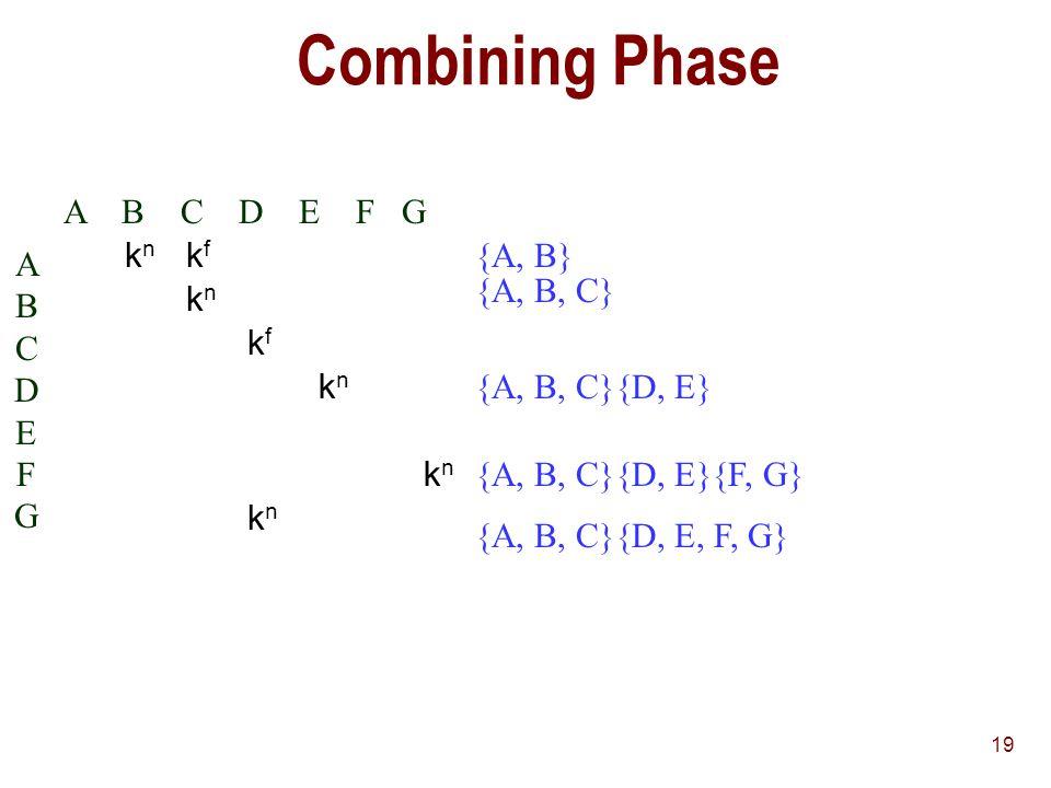 19 Combining Phase A B C D E F G ABCDEFGABCDEFG knkn kfkf knkn kfkf knkn knkn knkn {A, B} {A, B, C} {D, E}{A, B, C} {D, E}{A, B, C}{F, G} {D, E, F, G}{A, B, C}