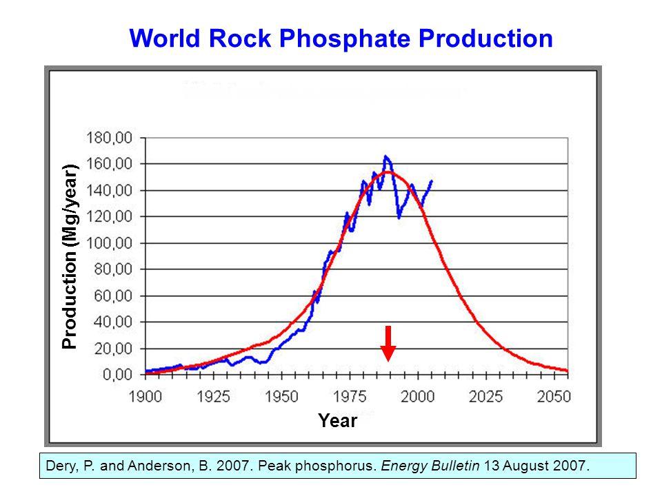 Dery, P. and Anderson, B. 2007. Peak phosphorus. Energy Bulletin 13 August 2007. Production (Mg/year) Year World Rock Phosphate Production
