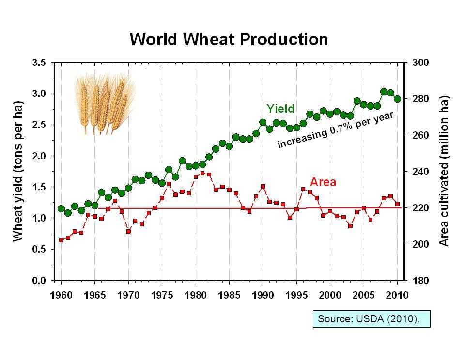 Source: USDA (2010).