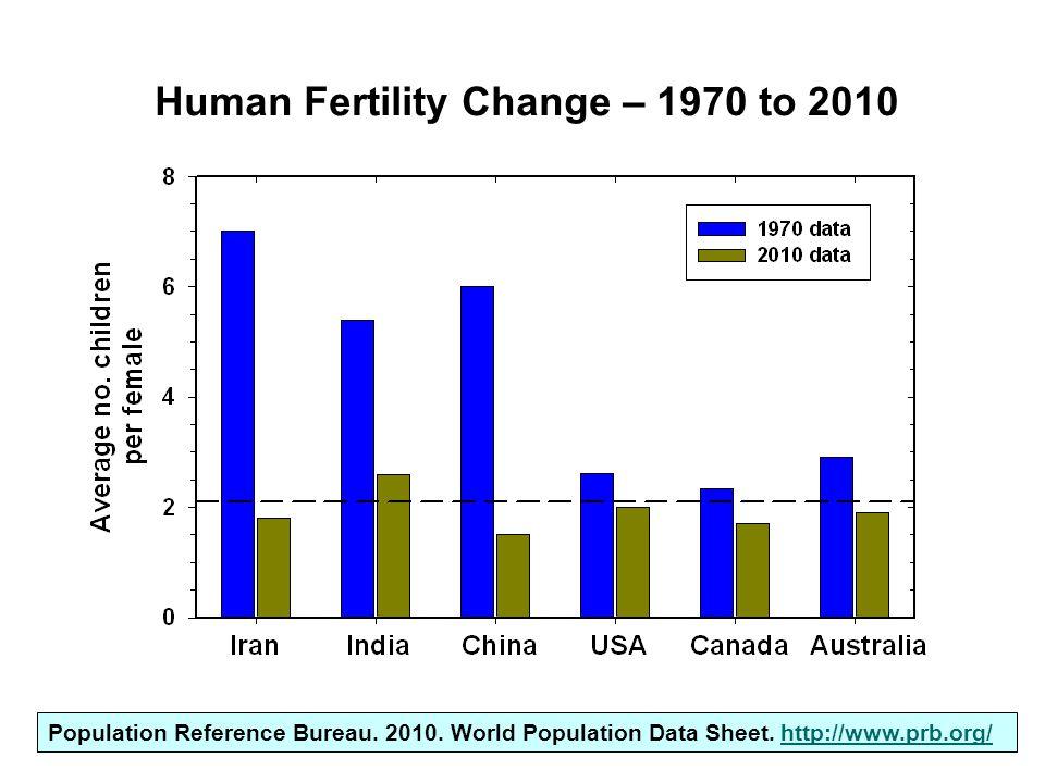 Population Reference Bureau. 2010. World Population Data Sheet.
