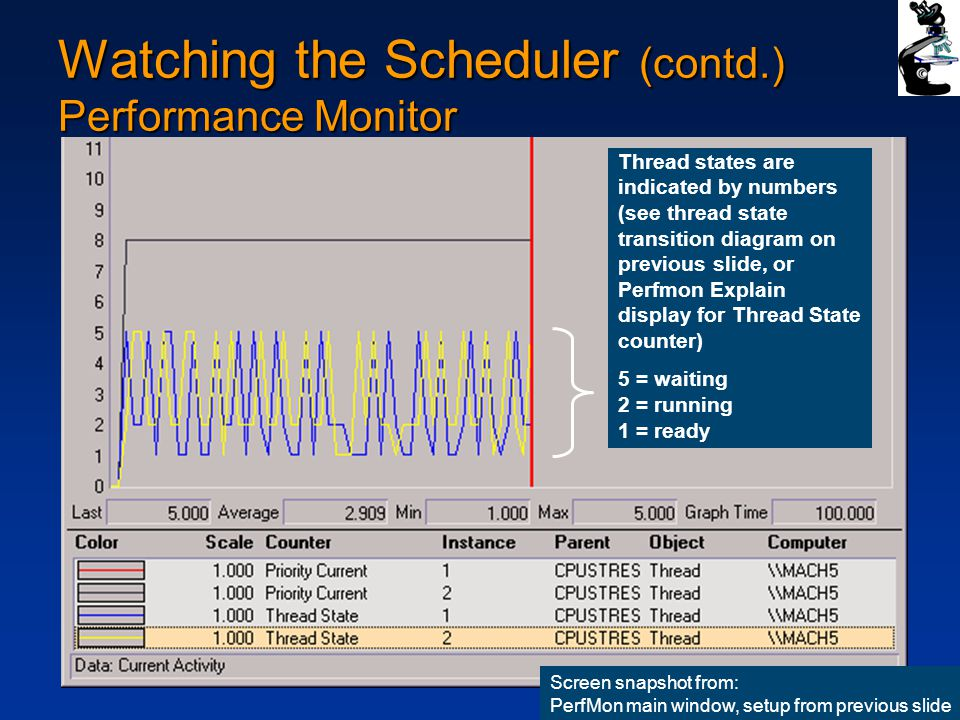 16 Watching the Scheduler (contd.) Performance Monitor Screen snapshot from: PerfMon main window, setup from previous slide Thread states are indicated by numbers (see thread state transition diagram on previous slide, or Perfmon Explain display for Thread State counter) 5 = waiting 2 = running 1 = ready