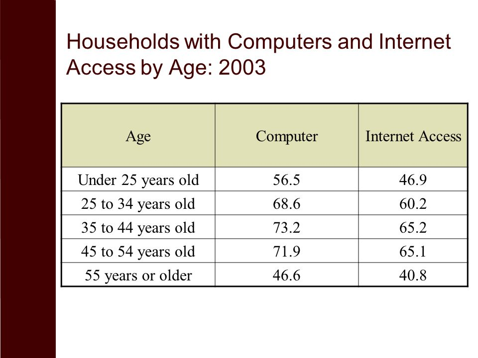 Households with Computers and Internet Access by Age: 2003 AgeComputerInternet Access Under 25 years old56.546.9 25 to 34 years old68.660.2 35 to 44 years old73.265.2 45 to 54 years old71.965.1 55 years or older46.640.8