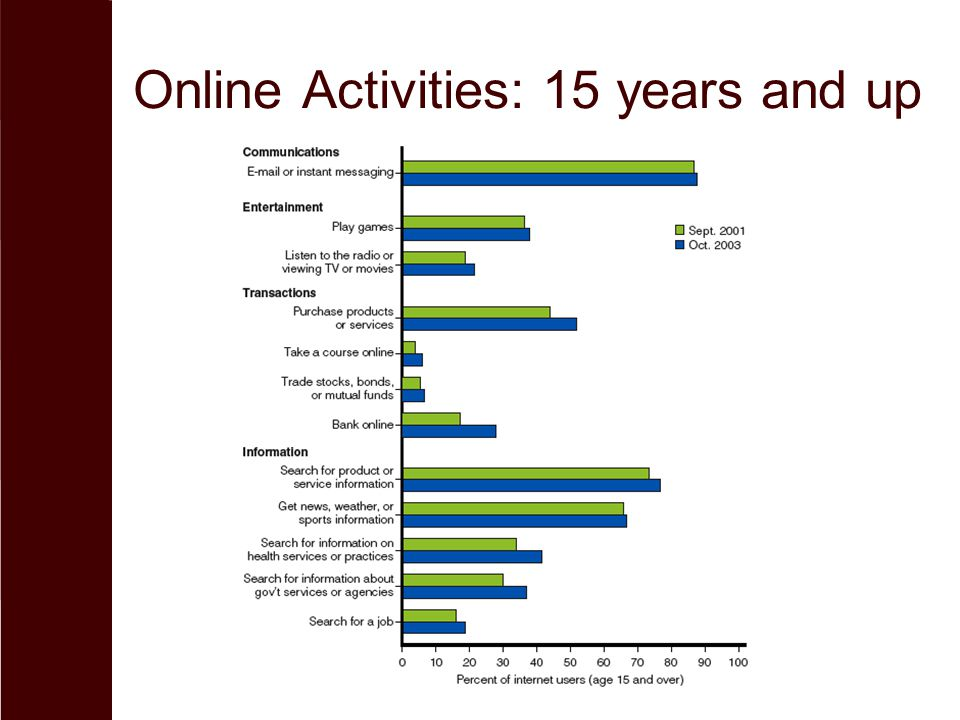 Online Activities: 15 years and up