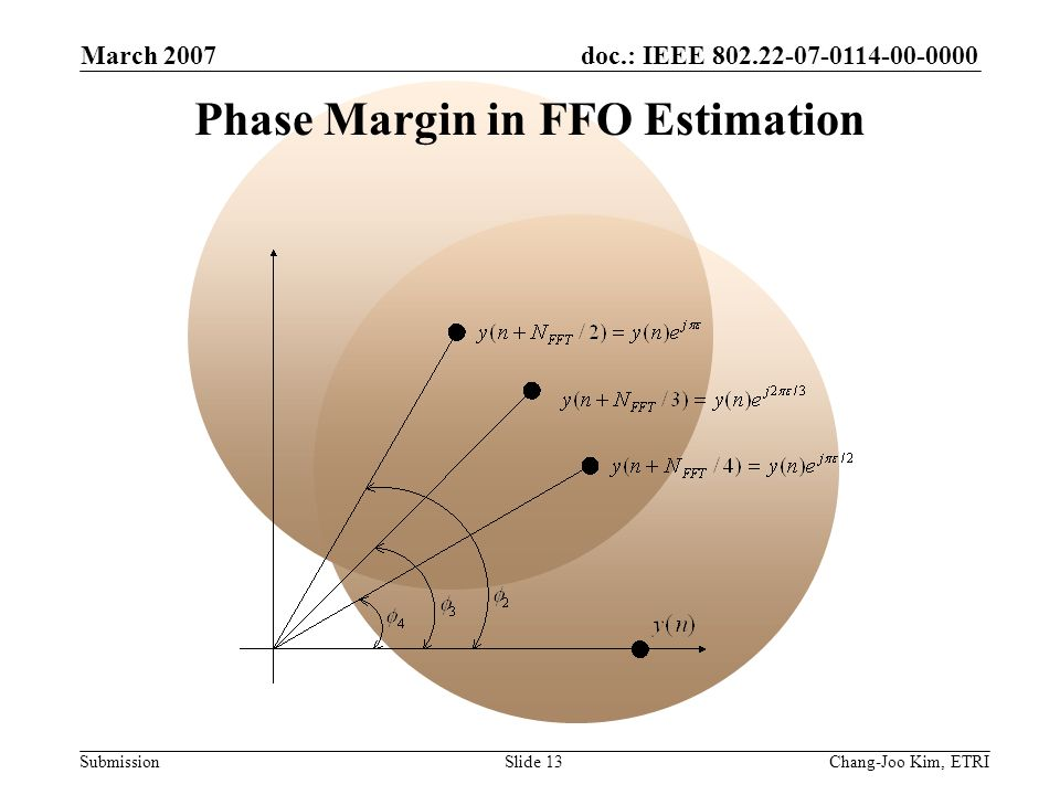 doc.: IEEE 802.22-07-0114-00-0000 Submission March 2007 Chang-Joo Kim, ETRISlide 13 Phase Margin in FFO Estimation