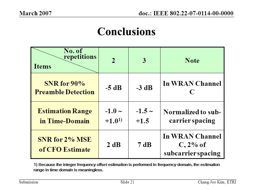doc.: IEEE 802.22-07-0114-00-0000 Submission March 2007 Chang-Joo Kim, ETRISlide 21 Conclusions No.