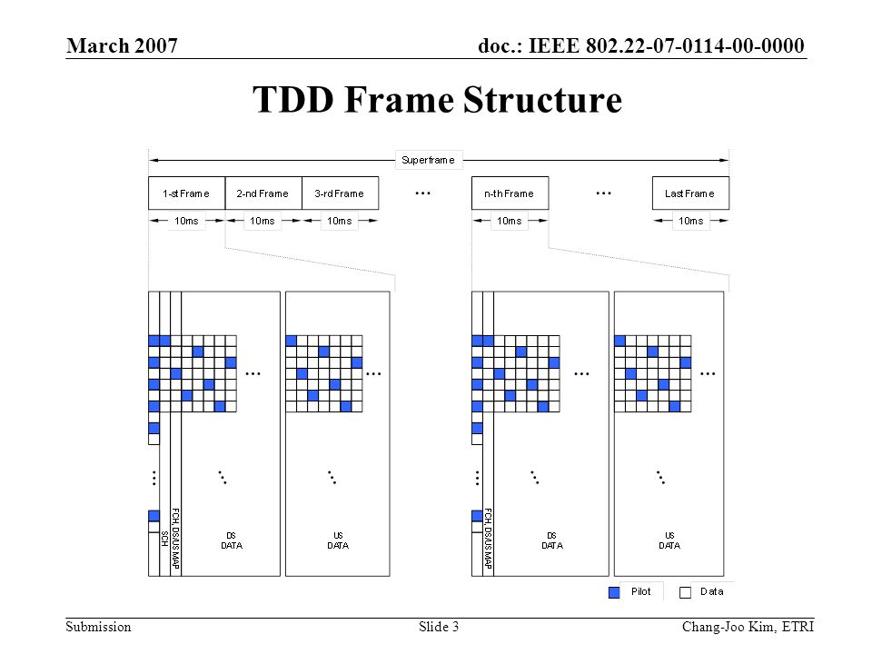 doc.: IEEE 802.22-07-0114-00-0000 Submission March 2007 Chang-Joo Kim, ETRISlide 3 TDD Frame Structure