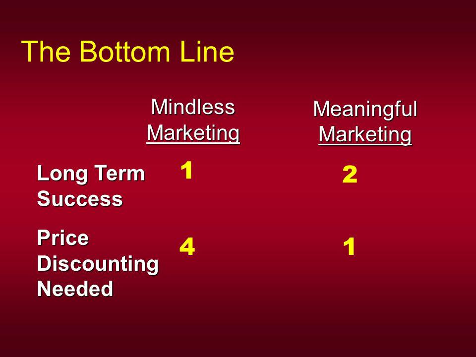 The Bottom Line MeaningfulMarketing MindlessMarketing Long Term Success PriceDiscountingNeeded 1 4 2 1