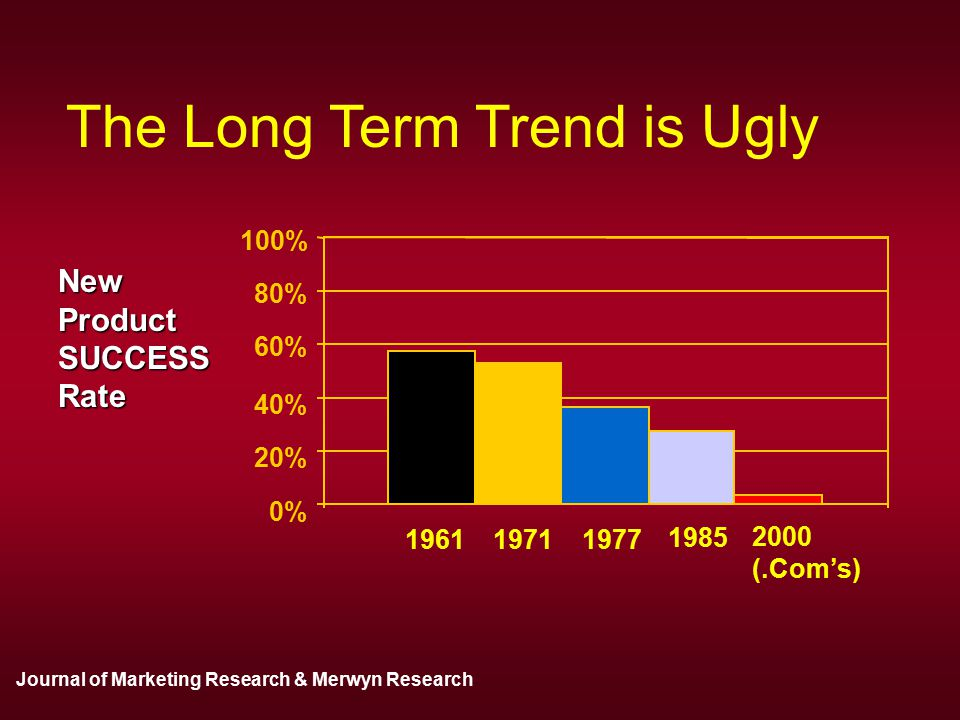 The Long Term Trend is Ugly 0% 20% 40% 60% 80% 100% 196119711977 1985 2000 (.Com's) NewProductSUCCESSRate Journal of Marketing Research & Merwyn Research