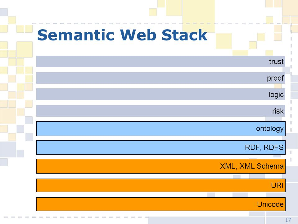 17 Semantic Web Stack XML, XML Schema RDF, RDFS risk logic proof trust ontology Unicode URI