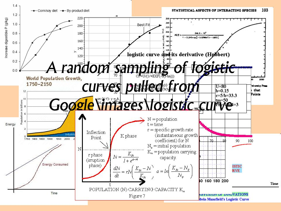 A random sampling of logistic curves pulled from Google\images\logistic curve