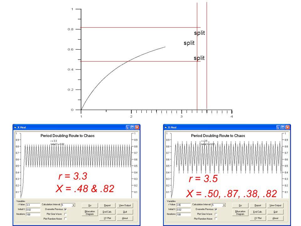 r = 3.3 r = 3.5 X =.48 &.82 X =.50,.87,.38,.82 split