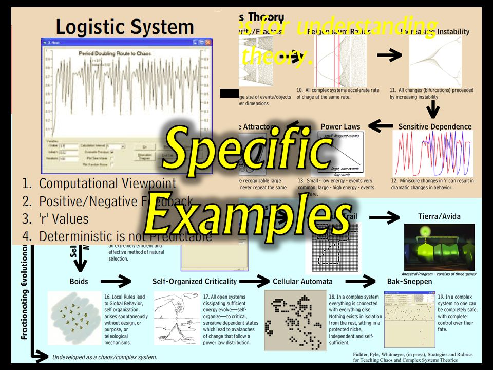 Studies why and how the behavior of simple systems— simple algorithms—becomes more complex and unpredictable as the energy/information the system dissipates increases.