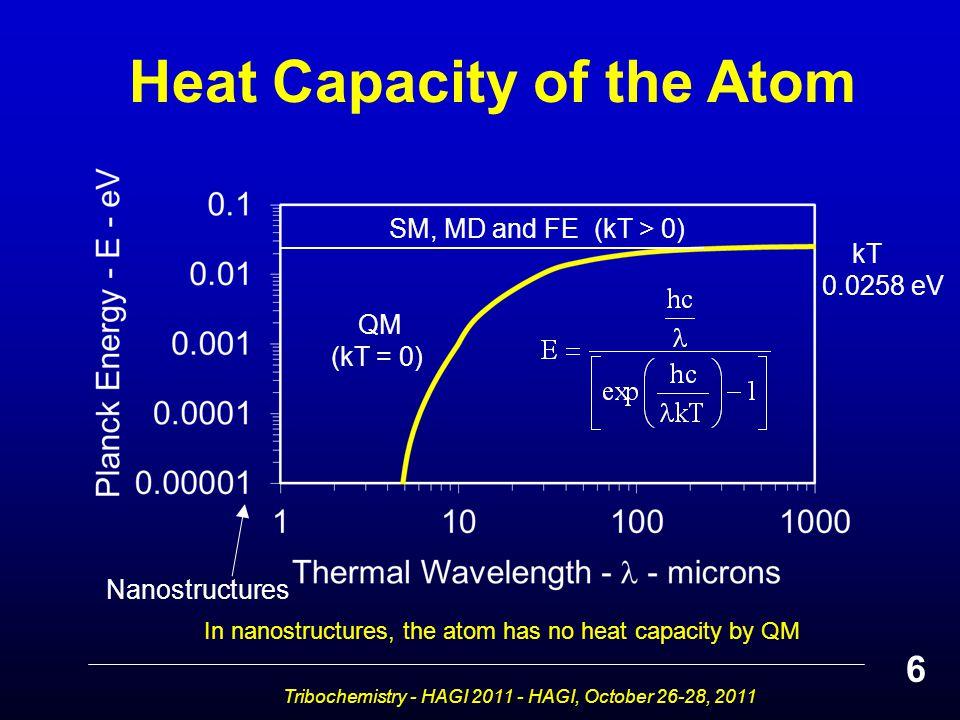 Heat Capacity of the Atom 6 Nanostructures kT 0.0258 eV SM, MD and FE (kT > 0) QM (kT = 0) Tribochemistry - HAGI 2011 - HAGI, October 26-28, 2011 In nanostructures, the atom has no heat capacity by QM