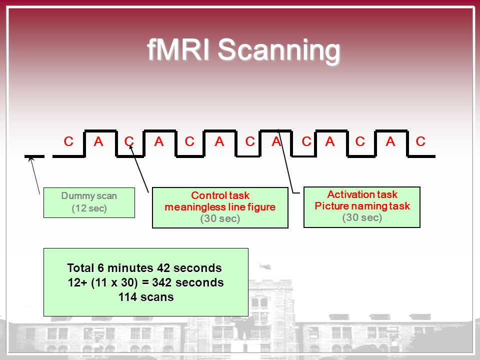 fMRI Scanning CCCCCAAAACCAA Dummy scan (12 sec) Control task meaningless line figure (30 sec) Activation task Picture naming task (30 sec) Total 6 min